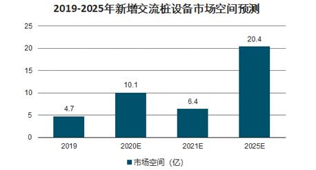 充电桩市场前景分析